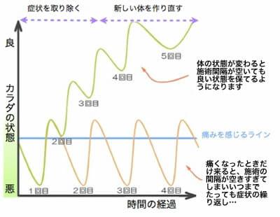 来院目安グラフ